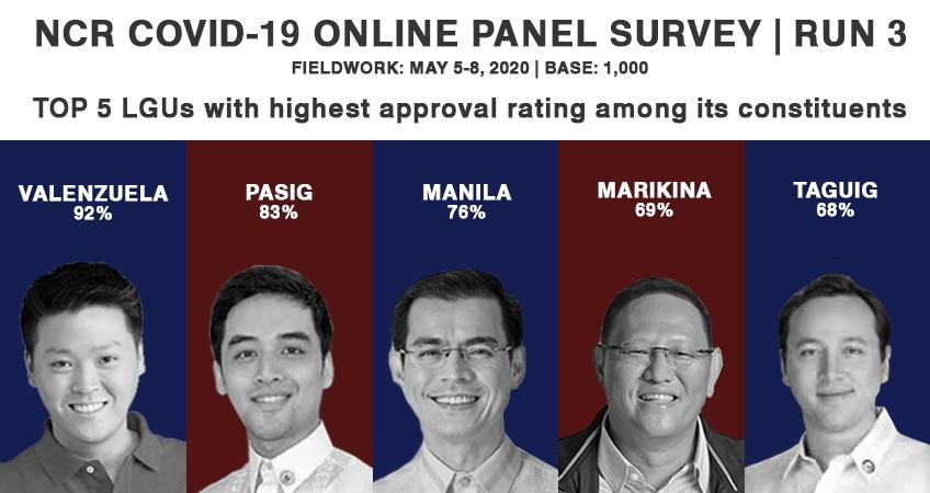 NCR COVID-19 Survey 3: Valenzuela, Pasig, Manila, Marikina, Taguig Top 5 in Mayor/LGU Approval