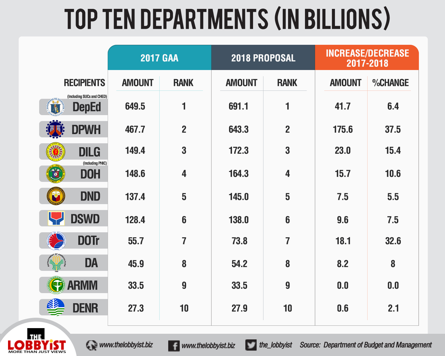 what to know about dbms proposed 2018 natl budget